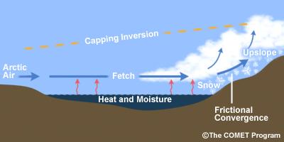 Lumikuuropilvien muodostuminen kylmän ilmavirtauksen saapuessa jäättömälle vesialueelle. Lähde: UCAR/COMET