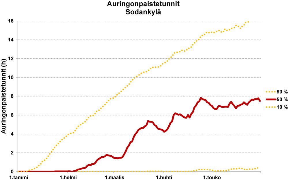 Auringonpaistetuntien määrä keväisin Sodankylässä.