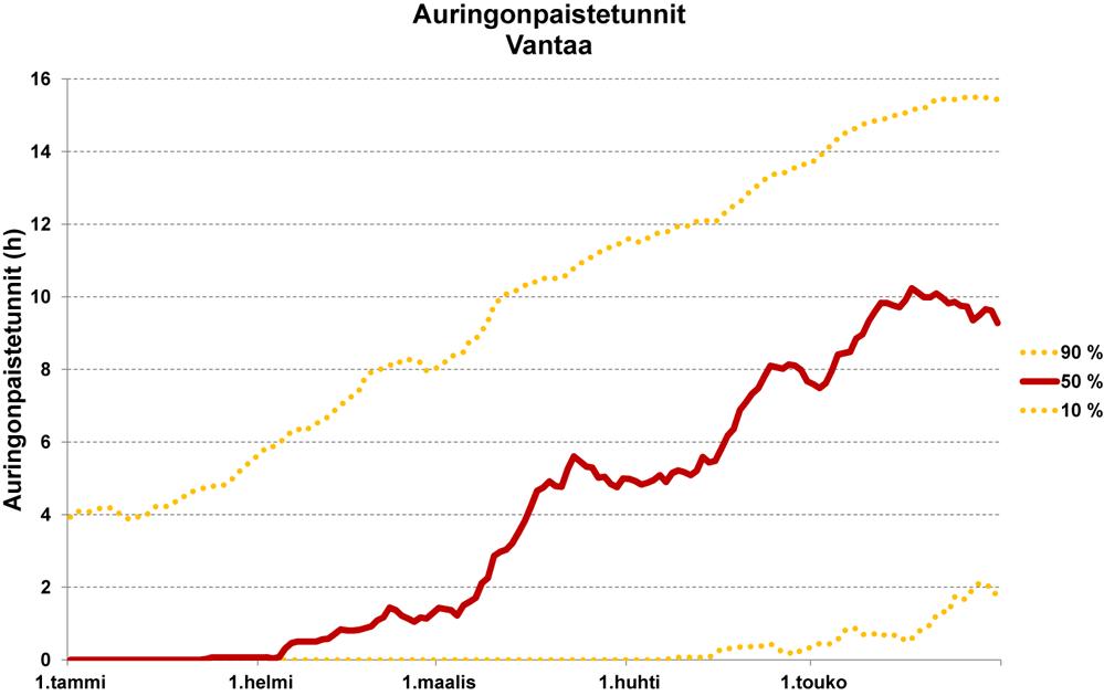 Auringonpaistetuntien määrä keväisin Vantaalla.