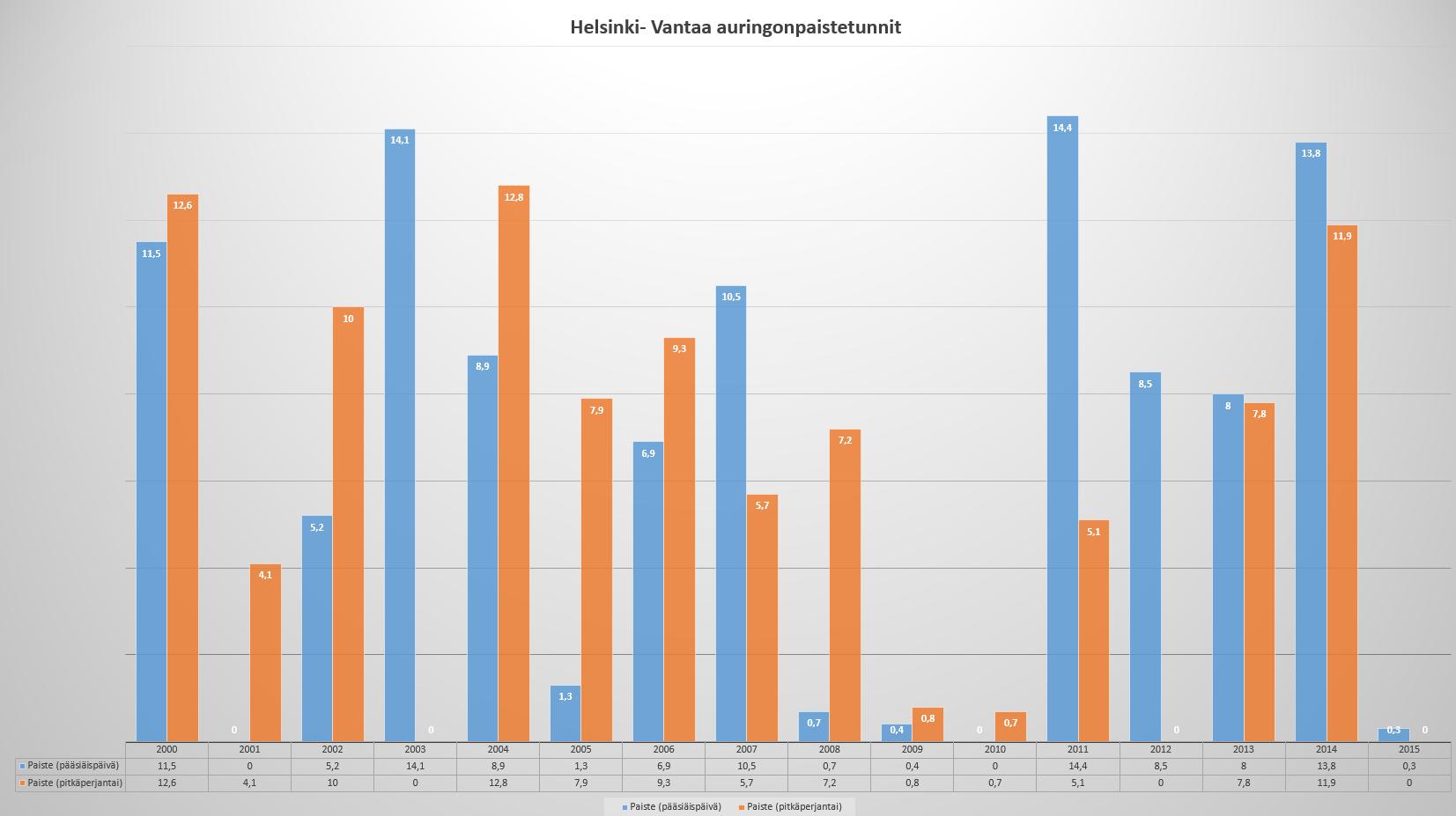 Kuva 2. Auringonpaistetunnit (h) Hki-Vantaa