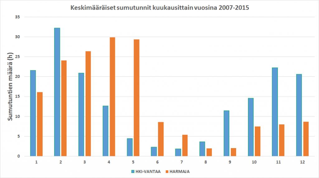 Keskimääräinen aika kuukausittain, jolloin on sumua Helsingin Harmajan ja Helsinki-Vantaan havaintoasemilla.