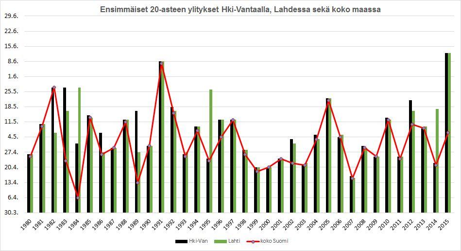 Vuosien 1980-2015 ensimmäiset ajankohdat vuosittain, jolloin 20 astetta on saavutettu Helsinki-Vantaalla, Lahdessa sekä koko Suomessa