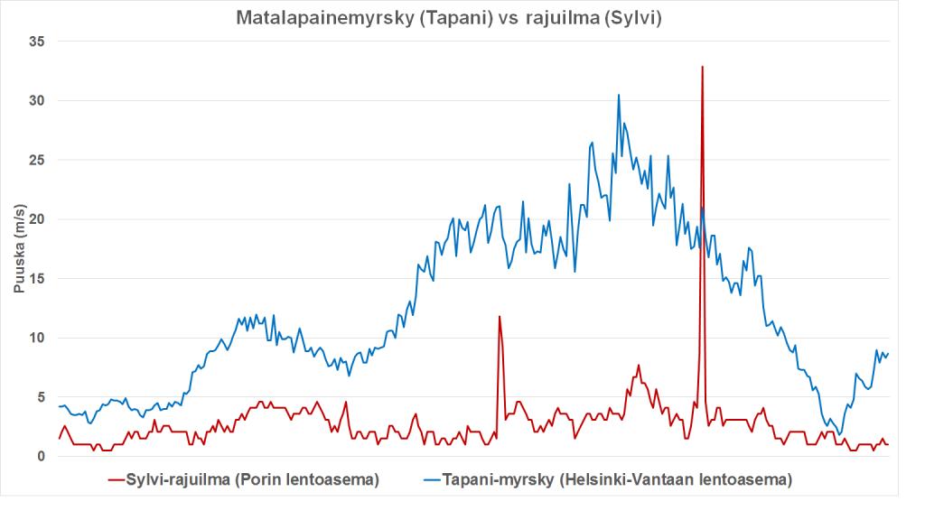 Tuulen puuskanopeuksia Tapani-myrskyssä (sininen) ja Sylvi-rajuilmassa (punainen).
