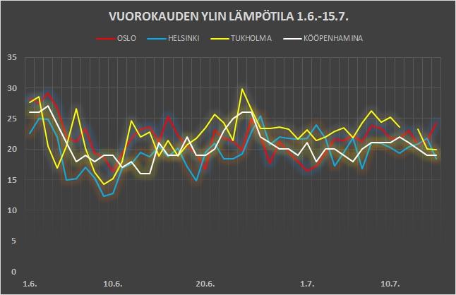 Pohjolan pääkaupunkien lämpötilavertailua 1.6.-15.7.2016