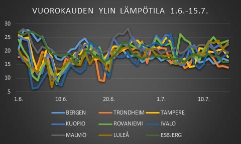 Lämpötilavertailua eri paikkakunnilla Pohjolassa 1.6.-15.7.2016
