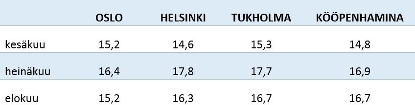 Pääkaupunkien kesäkuukausien pitkänajan keskiarvolämpötilat